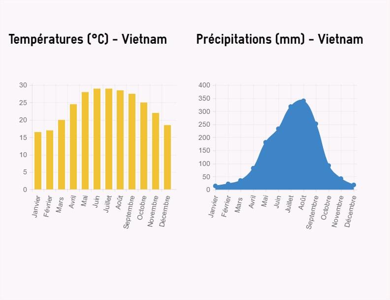 carte des températures et précipitations au Vietnam